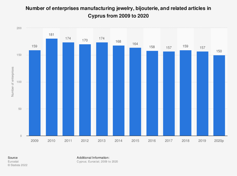 Statistic: Number of enterprises manufacturing jewelry, bijouterie and related articles in Cyprus from 2008 to 2018 | Statista