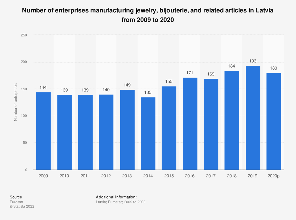 Statistic: Number of enterprises manufacturing jewelry, bijouterie and related articles in Latvia from 2008 to 2015   Statista