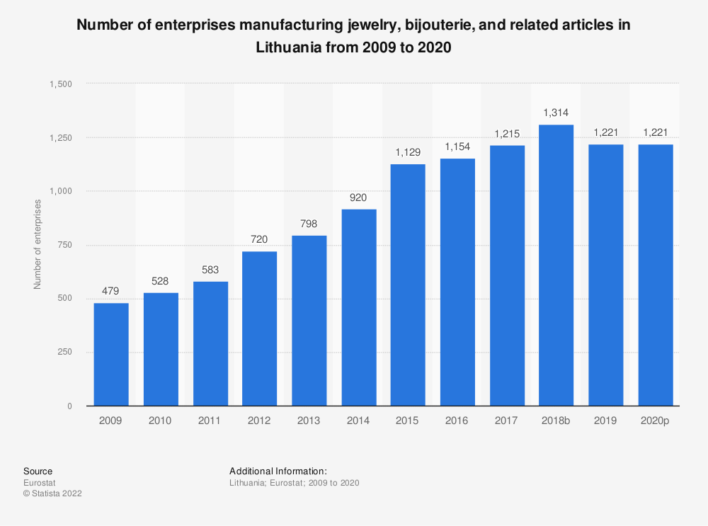 Statistic: Number of enterprises manufacturing jewelry, bijouterie and related articles in Lithuania from 2008 to 2018 | Statista