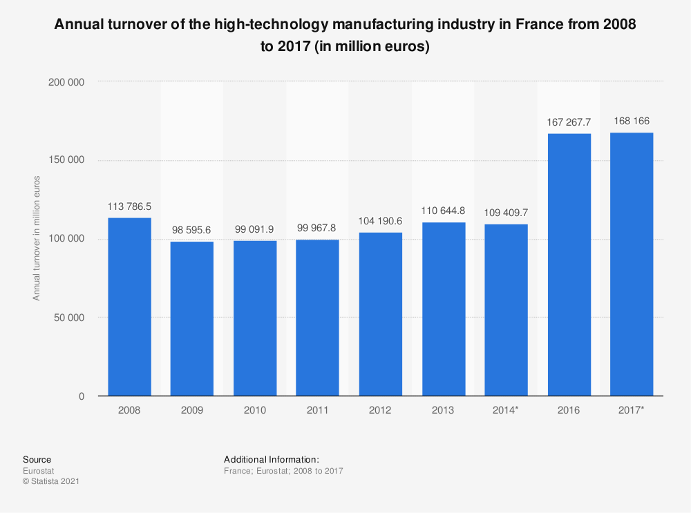 Statistic: Annual turnover of the high-technology manufacturing industry in France from 2008 to 2014 (in million euros) | Statista