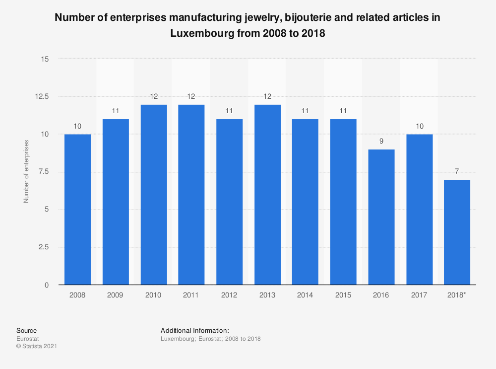 Statistic: Number of enterprises manufacturing jewelry, bijouterie and related articles in Luxembourg from 2008 to 2015 | Statista