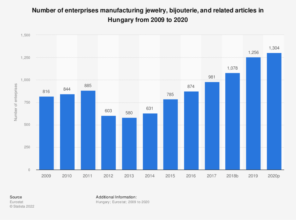 Statistic: Number of enterprises manufacturing jewelry, bijouterie and related articles in Hungary from 2008 to 2018 | Statista