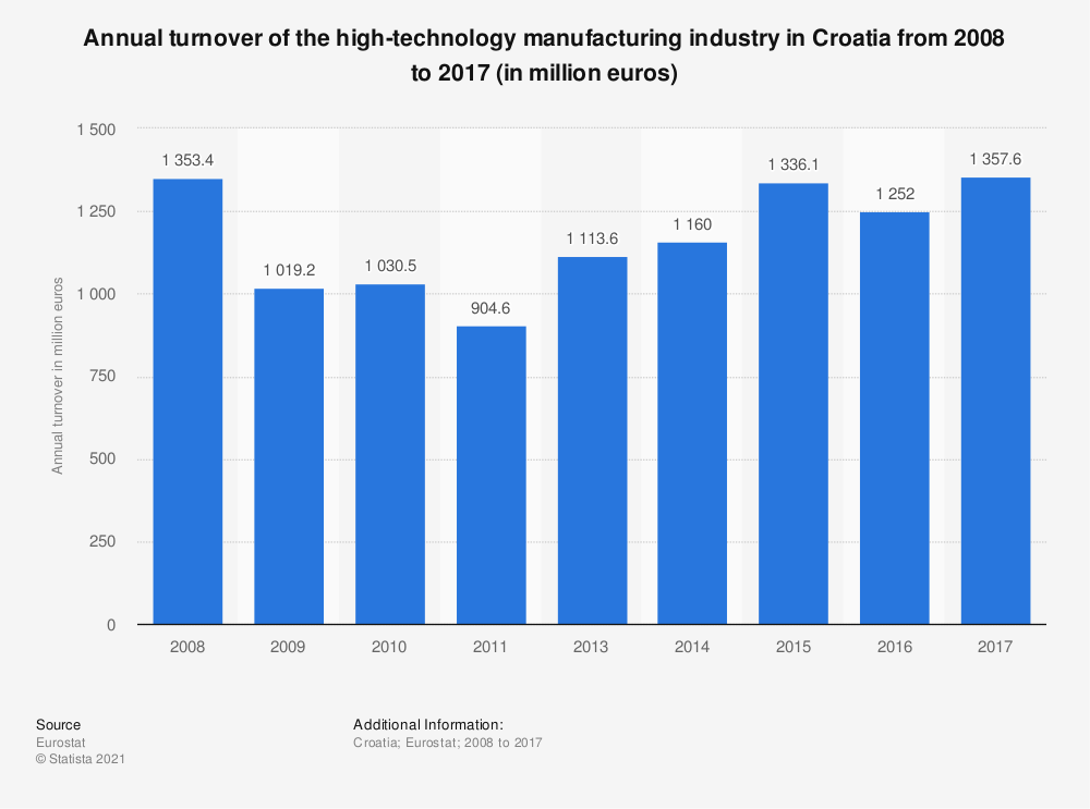 Statistic: Annual turnover of the high-technology manufacturing industry in Croatia from 2008 to 2017 (in million euros) | Statista