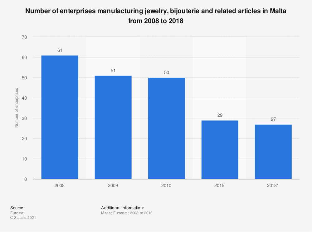 Statistic: Number of enterprises manufacturing jewelry, bijouterie and related articles in Malta from 2008 to 2018 | Statista