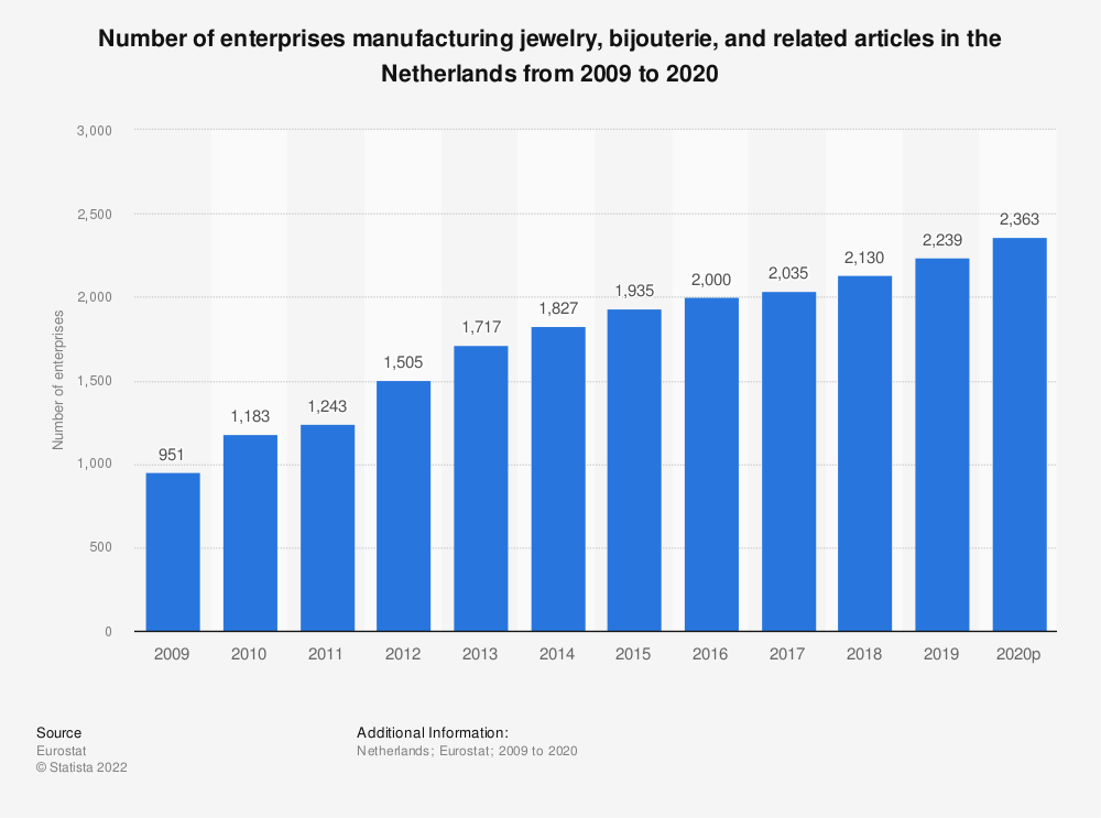 Statistic: Number of enterprises manufacturing jewelry, bijouterie and related articles in the Netherlands from 2008 to 2015 | Statista