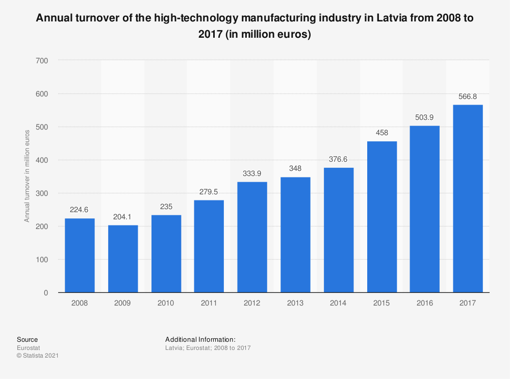 Statistic: Annual turnover of the high-technology manufacturing industry in Latvia from 2008 to 2015 (in million euros)   Statista
