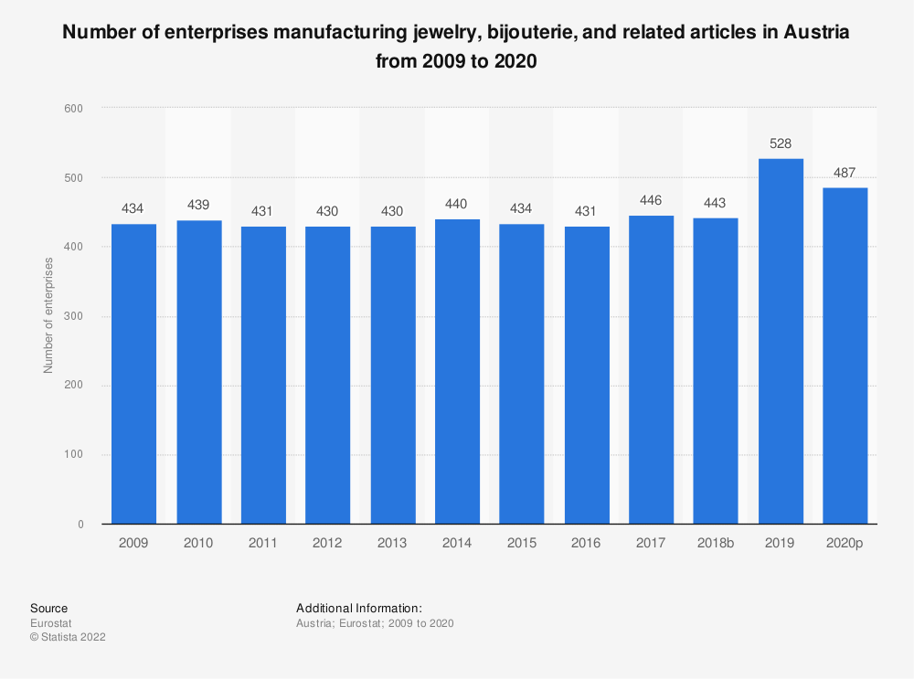 Statistic: Number of enterprises manufacturing jewelry, bijouterie and related articles in Austria from 2008 to 2015 | Statista