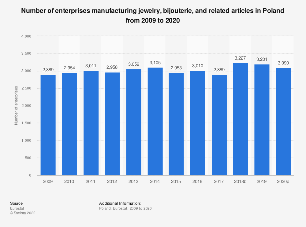 Statistic: Number of enterprises manufacturing jewelry, bijouterie and related articles in Poland from 2008 to 2018 | Statista