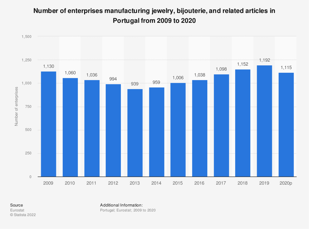 Statistic: Number of enterprises manufacturing jewelry, bijouterie and related articles in Portugal from 2008 to 2018 | Statista