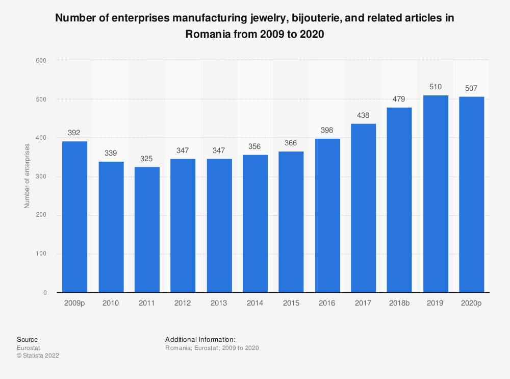 Statistic: Number of enterprises manufacturing jewelry, bijouterie and related articles in Romania from 2008 to 2018 | Statista