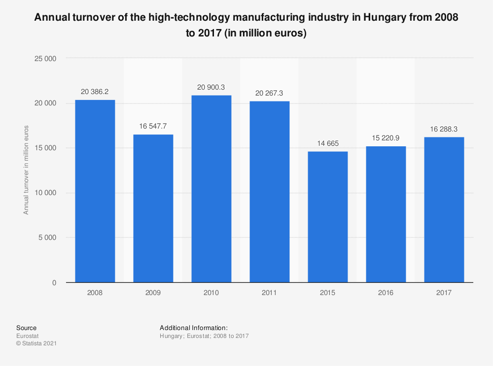 Statistic: Annual turnover of the high-technology manufacturing industry in Hungary from 2008 to 2015 (in million euros) | Statista