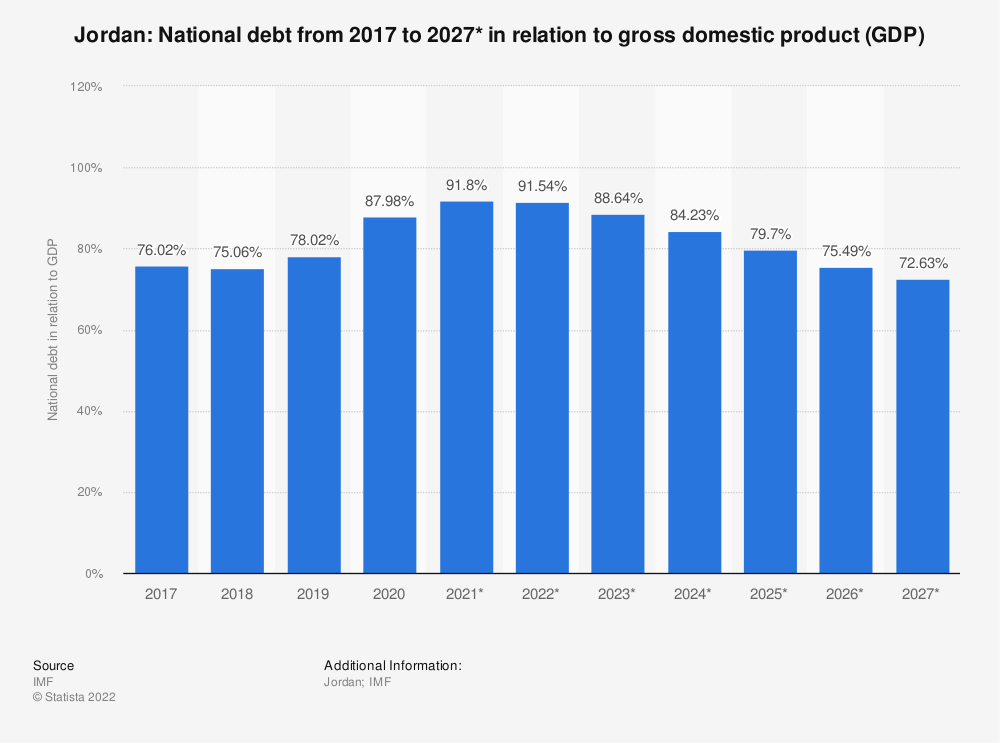Statistic: Jordan: National debt from 2014 to 2024* in relation to gross domestic product (GDP) | Statista