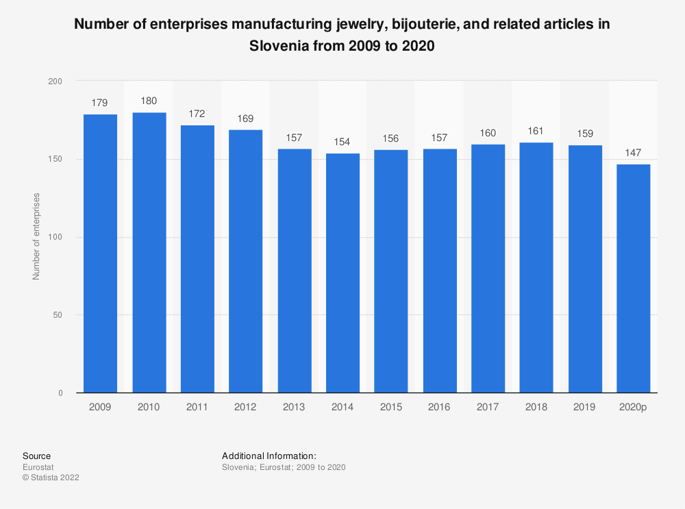 Statistic: Number of enterprises manufacturing jewelry, bijouterie and related articles in Slovenia from 2008 to 2018 | Statista