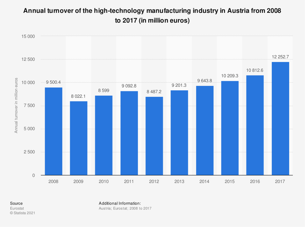 Statistic: Annual turnover of the high-technology manufacturing industry in Austria from 2008 to 2017 (in million euros) | Statista