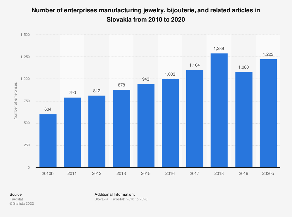 Statistic: Number of enterprises manufacturing jewelry, bijouterie and related articles in Slovakia from 2010 to 2015 | Statista
