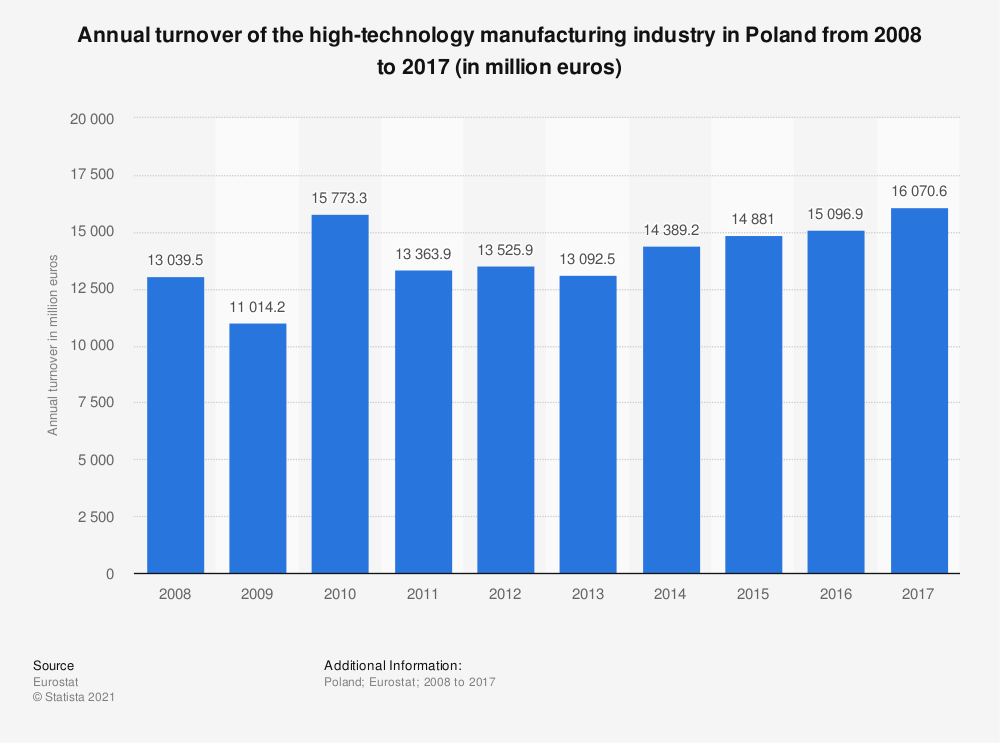 Statistic: Annual turnover of the high-technology manufacturing industry in Poland from 2008 to 2017 (in million euros) | Statista
