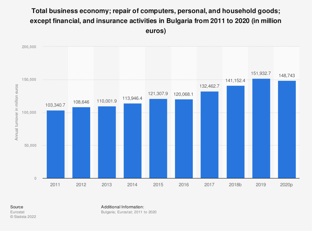 Statistic: Total business economy; repair of computers, personal and household goods; except financial and insurance activities in Bulgaria from 2008 to 2017 (in million euros) | Statista