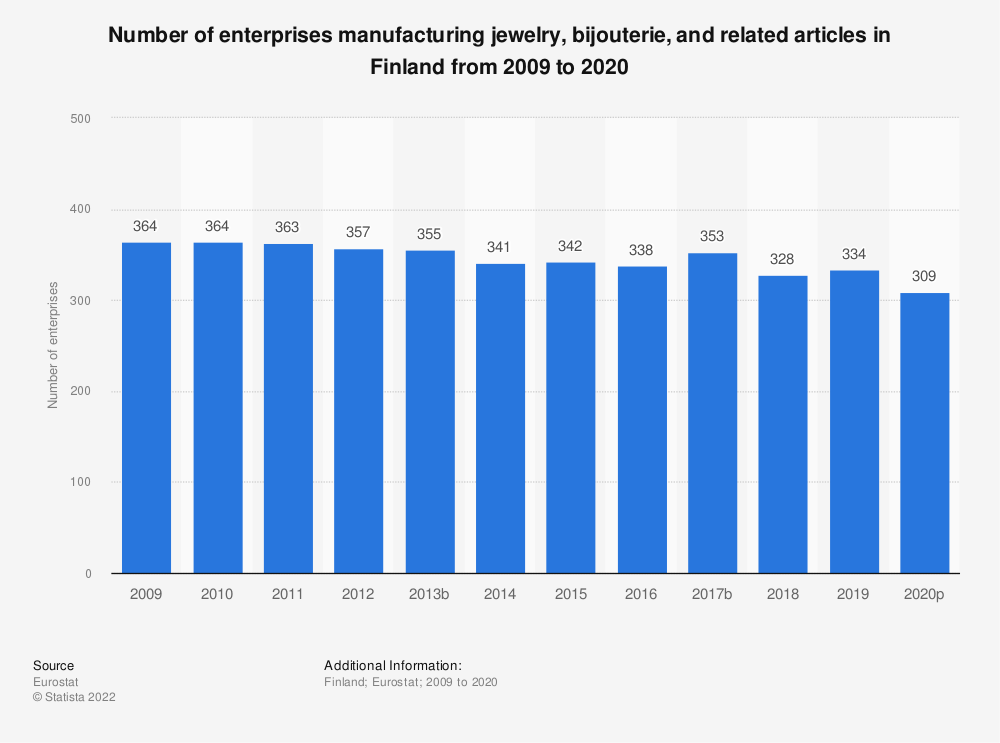 Statistic: Number of enterprises manufacturing jewelry, bijouterie and related articles in Finland from 2008 to 2018 | Statista