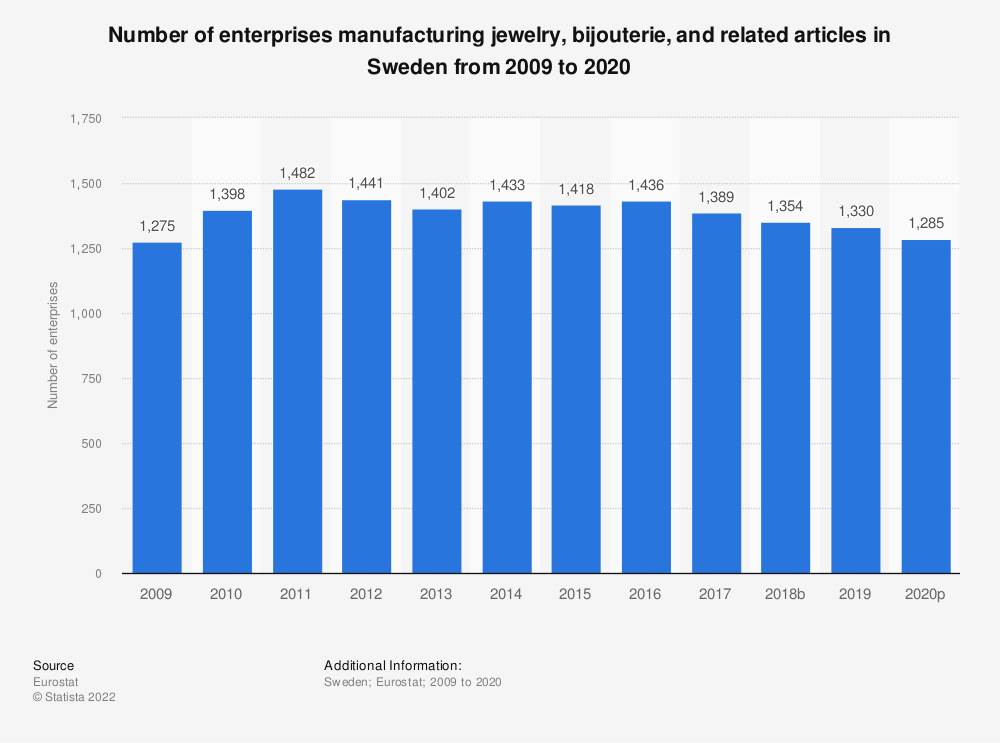Statistic: Number of enterprises manufacturing jewelry, bijouterie and related articles in Sweden from 2008 to 2018 | Statista