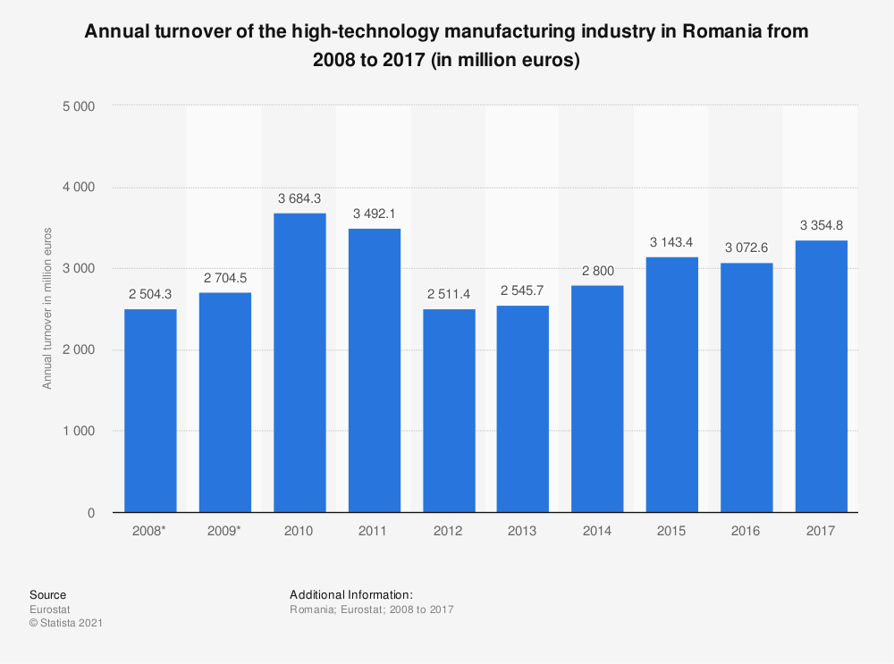 Statistic: Annual turnover of the high-technology manufacturing industry in Romania from 2008 to 2014 (in million euros) | Statista