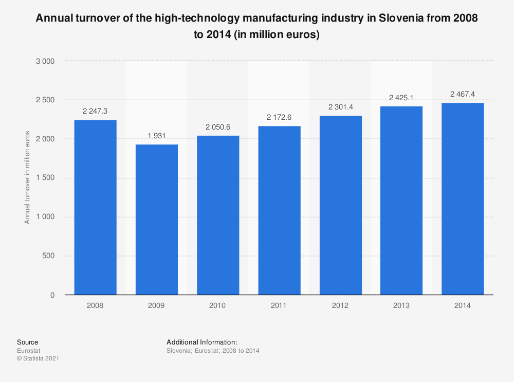 Statistic: Annual turnover of the high-technology manufacturing industry in Slovenia from 2008 to 2014 (in million euros) | Statista
