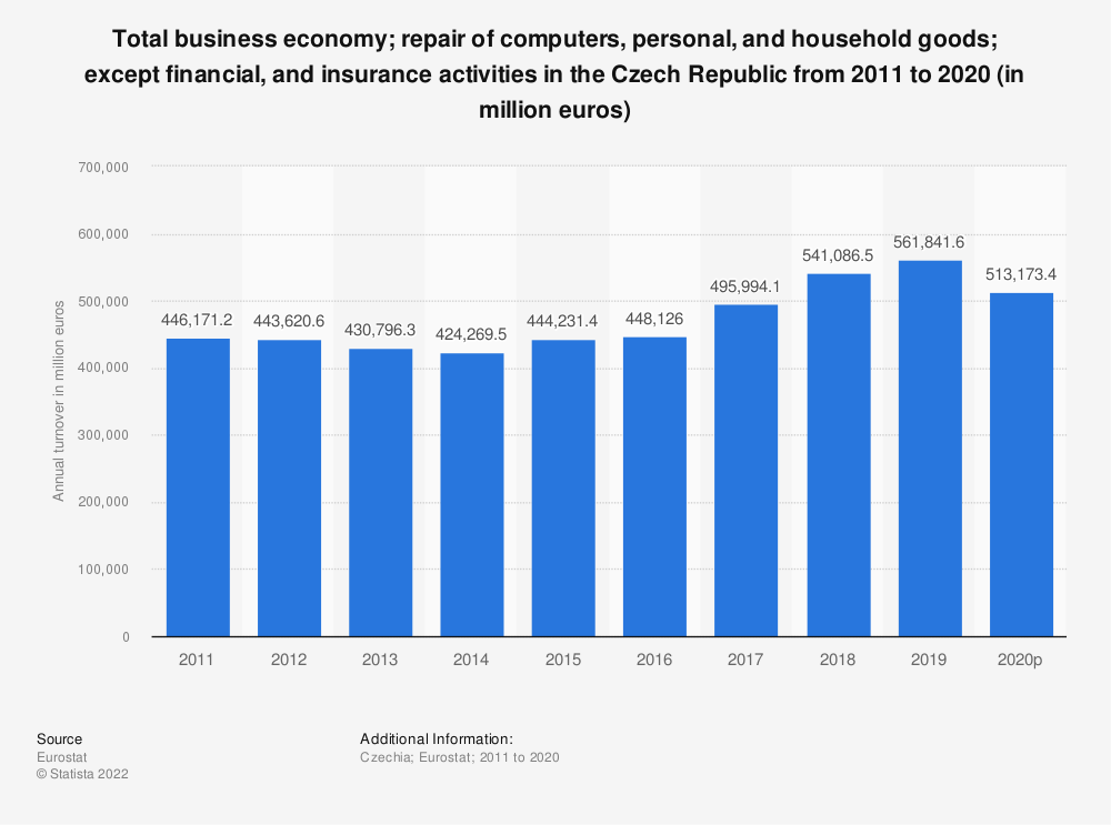 Statistic: Total business economy; repair of computers, personal and household goods; except financial and insurance activities in the Czech Republic from 2008 to 2017 (in million euros)   Statista