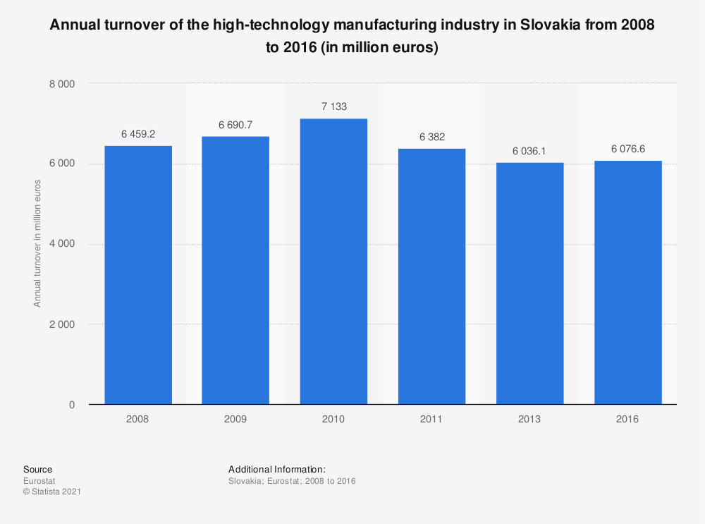Statistic: Annual turnover of the high-technology manufacturing industry in Slovakia from 2008 to 2016 (in million euros) | Statista