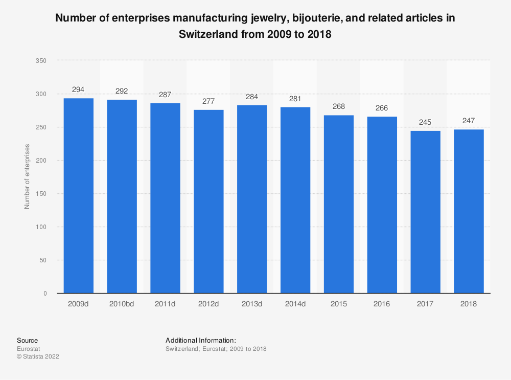 Statistic: Number of enterprises manufacturing jewelry, bijouterie and related articles in Switzerland from 2009 to 2015 | Statista