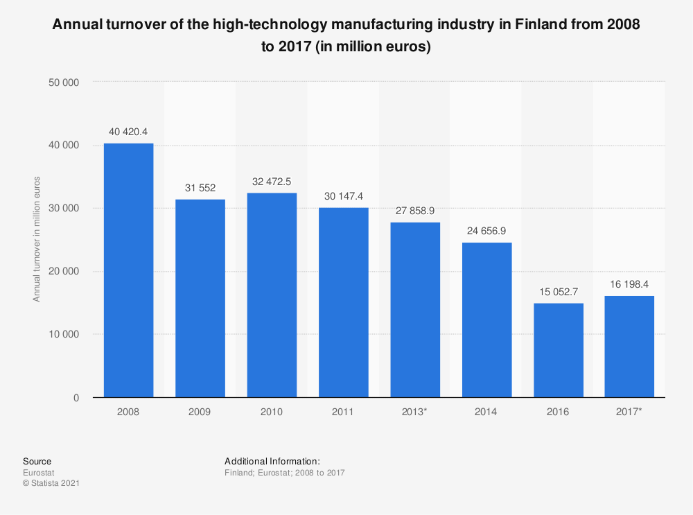 Statistic: Annual turnover of the high-technology manufacturing industry in Finland from 2008 to 2014 (in million euros) | Statista