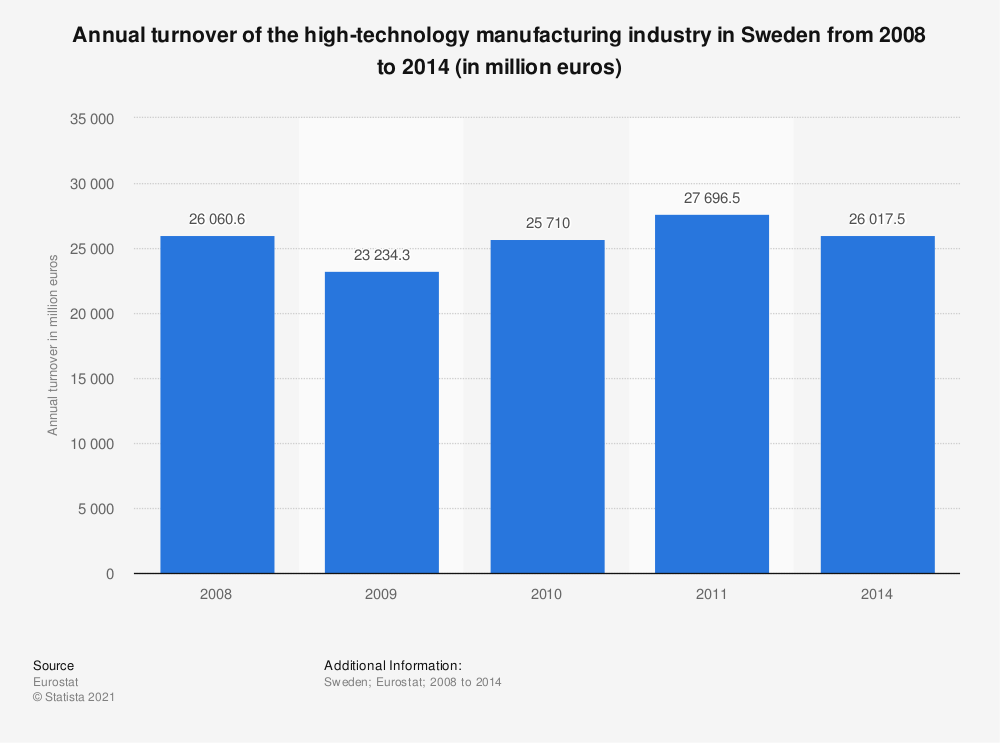 Statistic: Annual turnover of the high-technology manufacturing industry in Sweden from 2008 to 2014 (in million euros) | Statista