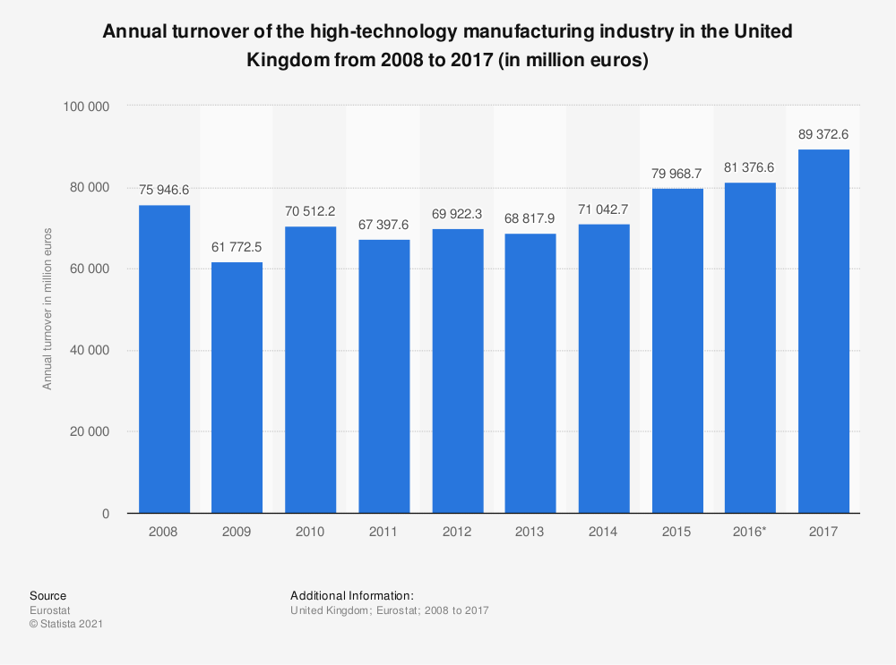 Statistic: Annual turnover of the high-technology manufacturing industry in the United Kingdom from 2008 to 2017 (in million euros) | Statista