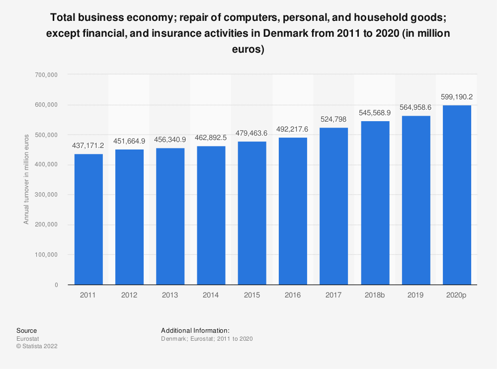 Statistic: Total business economy; repair of computers, personal and household goods; except financial and insurance activities in Denmark from 2008 to 2015 (in million euros) | Statista
