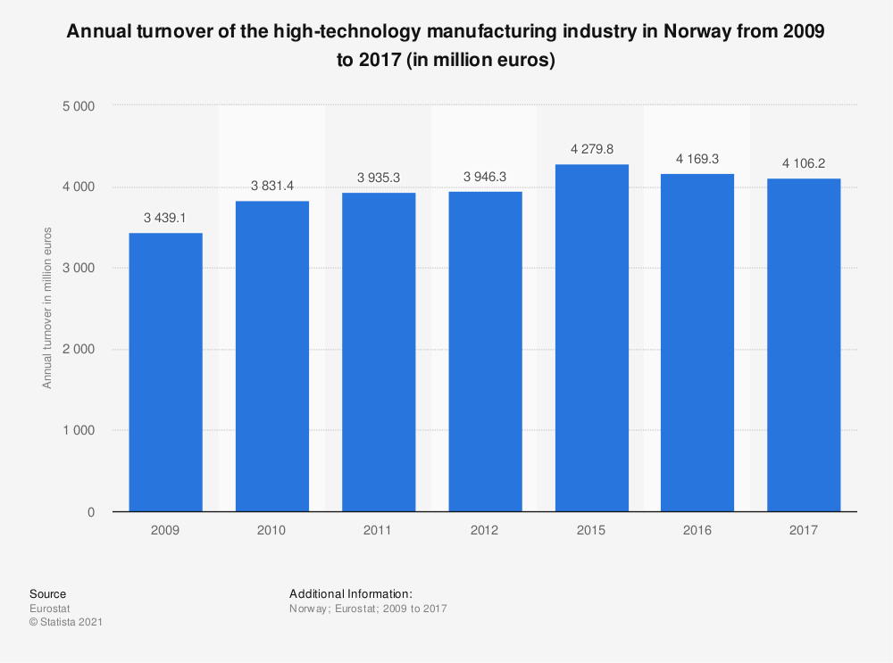 Statistic: Annual turnover of the high-technology manufacturing industry in Norway from 2009 to 2012 (in million euros) | Statista