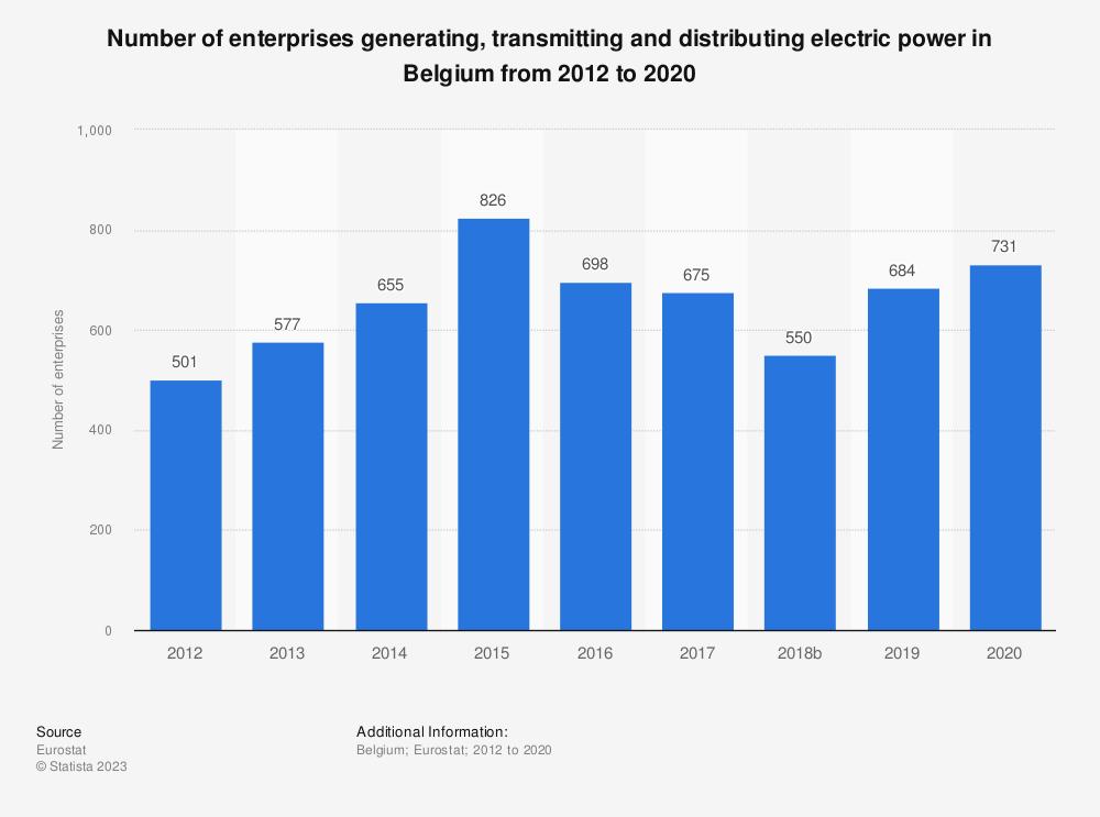 Statistic: Number of enterprises generating, transmitting and distributing electric power in Belgium from 2012 to 2015 | Statista