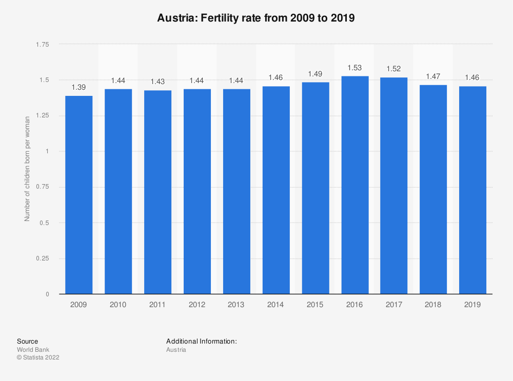 Statistic: Austria: Fertility rate from 2007 to 2017 | Statista