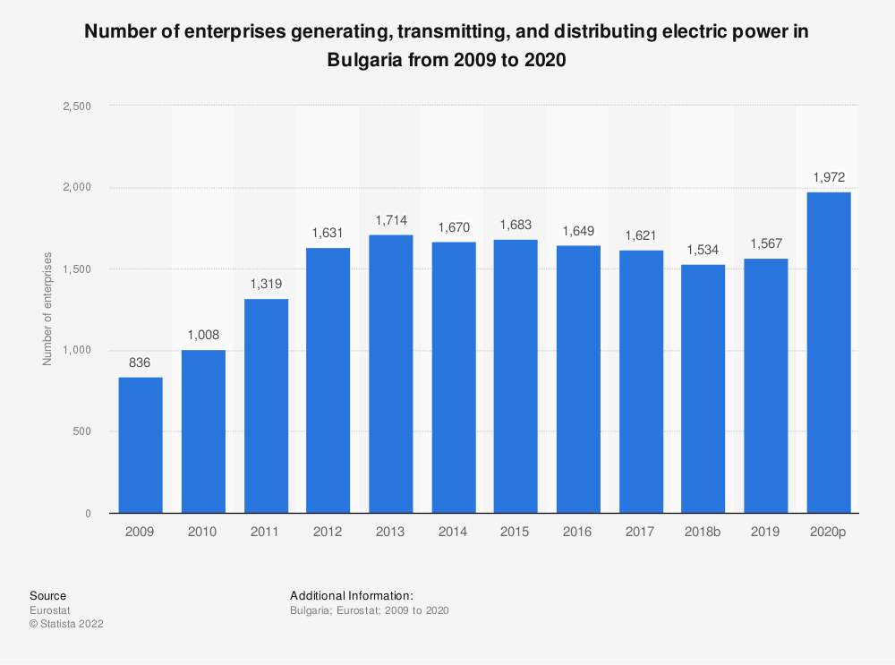 Statistic: Number of enterprises generating, transmitting and distributing electric power in Bulgaria from 2008 to 2015 | Statista