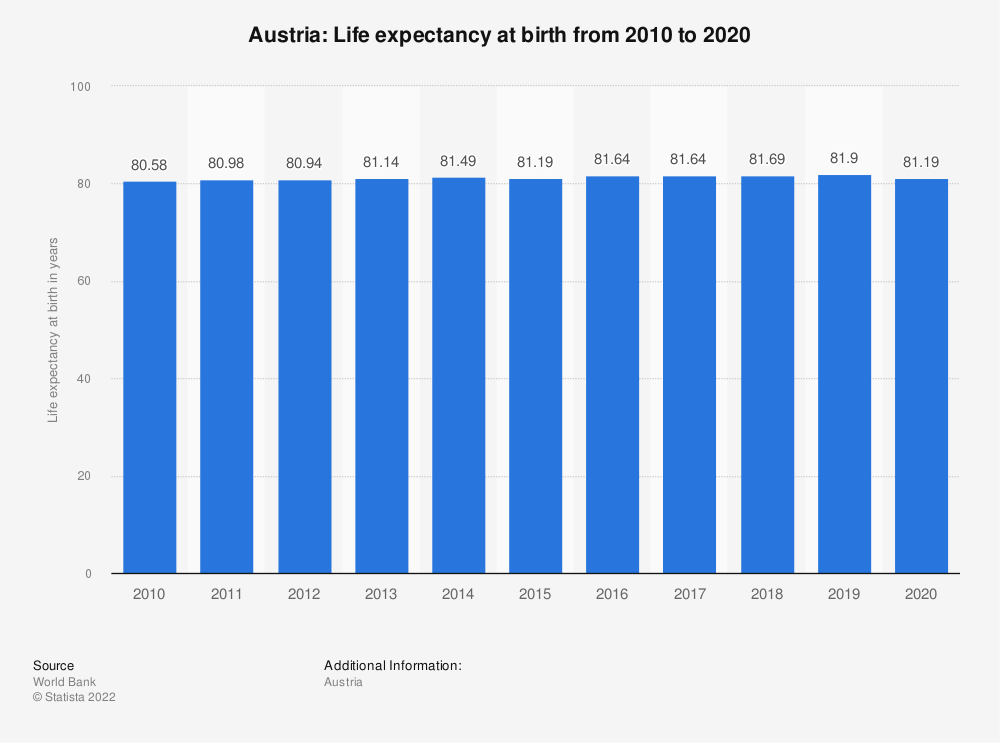 Statistic: Austria: Life expectancy at birth from 2007 to 2017 | Statista