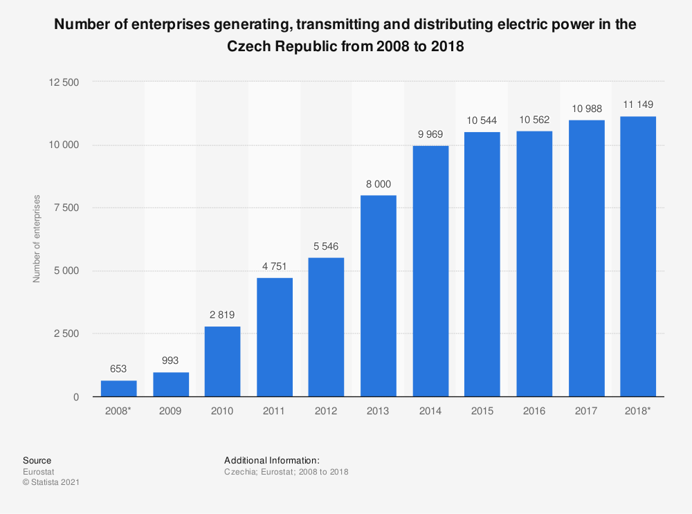 Statistic: Number of enterprises generating, transmitting and distributing electric power in the Czech Republic from 2008 to 2018 | Statista