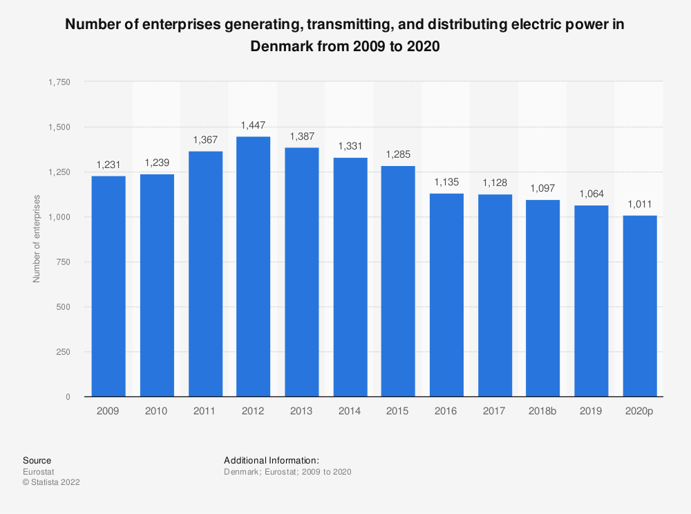 Statistic: Number of enterprises generating, transmitting and distributing electric power in Denmark from 2008 to 2018 | Statista