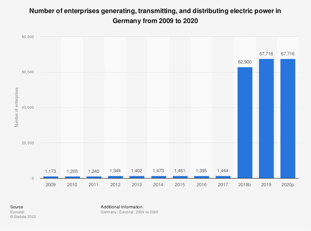 Statistic: Number of enterprises generating, transmitting and distributing electric power in Germany from 2008 to 2018 | Statista