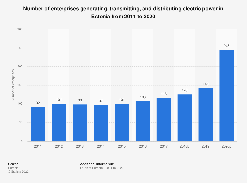 Statistic: Number of enterprises generating, transmitting and distributing electric power in Estonia from 2008 to 2015 | Statista