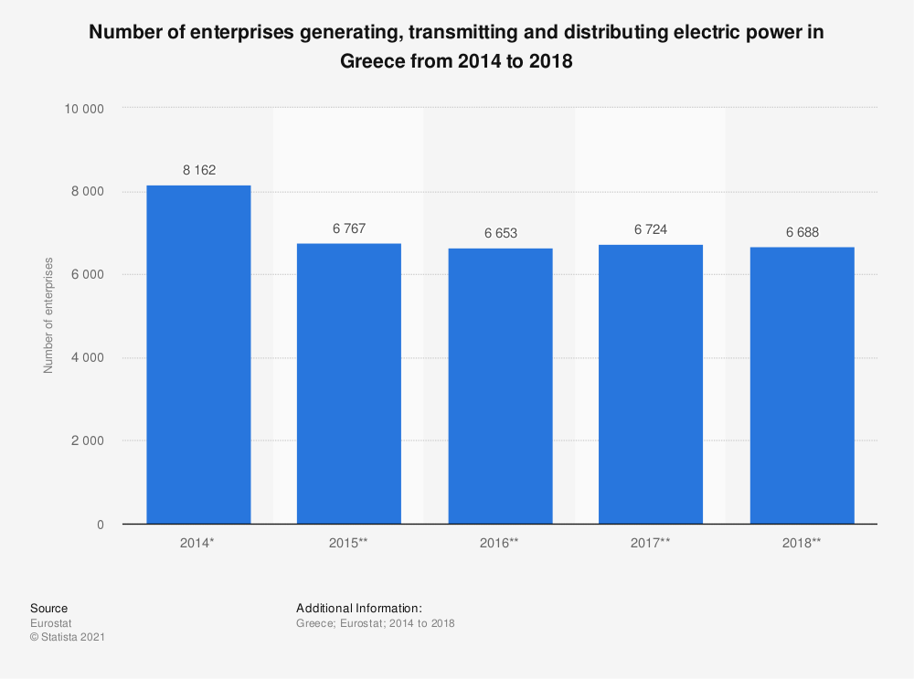 Statistic: Number of enterprises generating, transmitting and distributing electric power in Greece from 2014 to 2018 | Statista