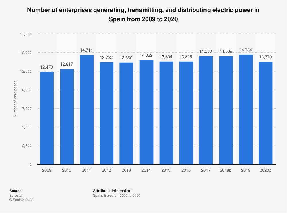 Statistic: Number of enterprises generating, transmitting and distributing electric power in Spain from 2008 to 2015 | Statista
