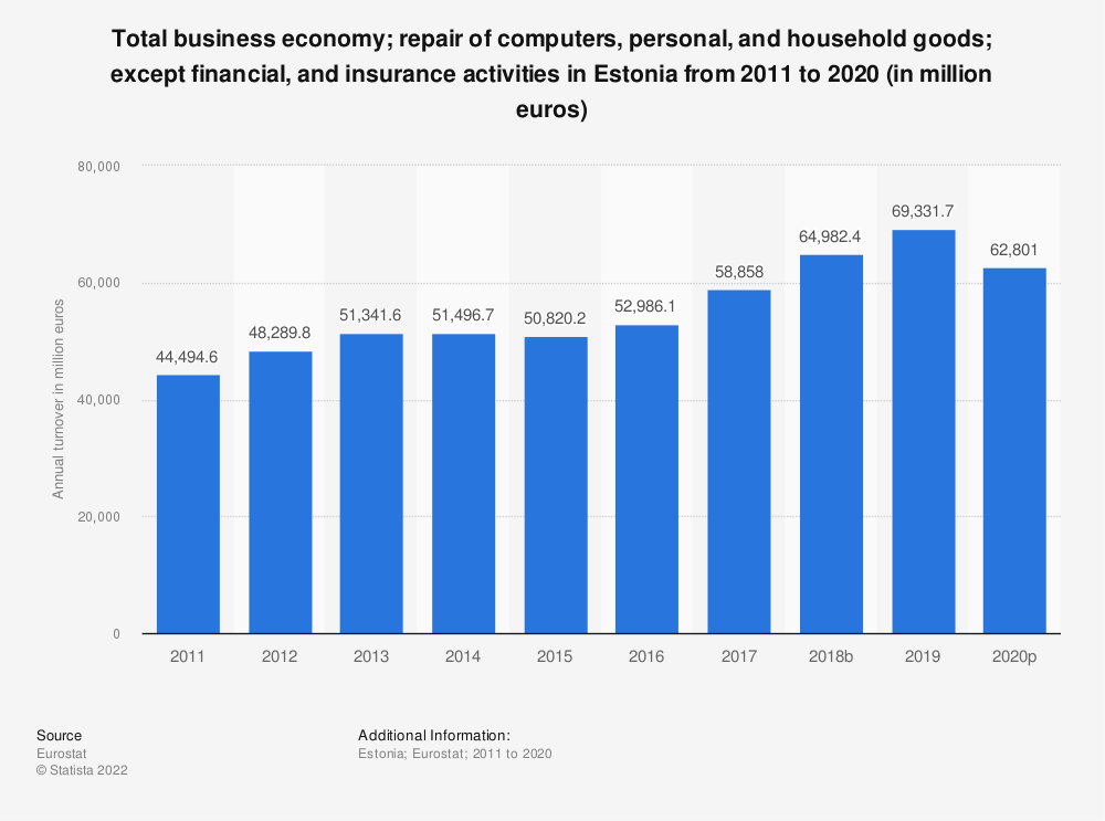 Statistic: Total business economy; repair of computers, personal and household goods; except financial and insurance activities in Estonia from 2008 to 2017 (in million euros) | Statista
