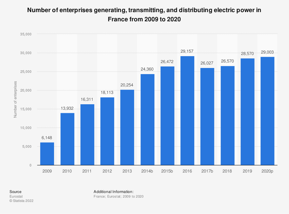 Statistic: Number of enterprises generating, transmitting and distributing electric power in France from 2008 to 2018 | Statista