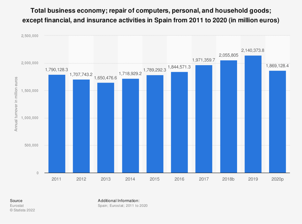 Statistic: Total business economy; repair of computers, personal and household goods; except financial and insurance activities in Spain from 2008 to 2015 (in million euros) | Statista