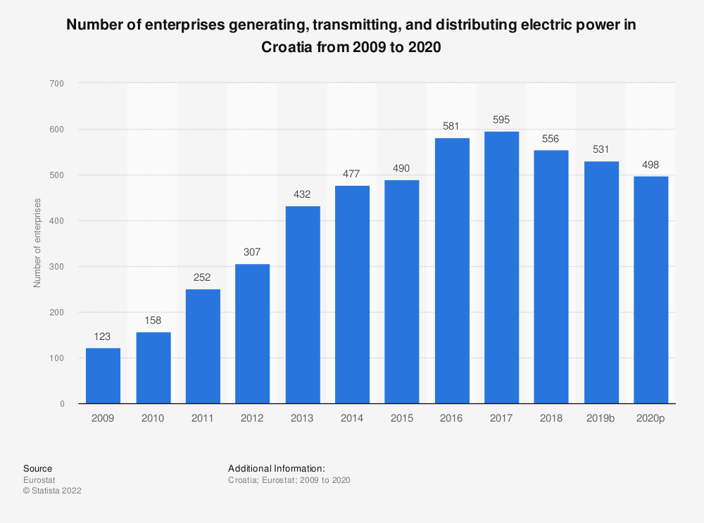 Statistic: Number of enterprises generating, transmitting and distributing electric power in Croatia from 2008 to 2015 | Statista