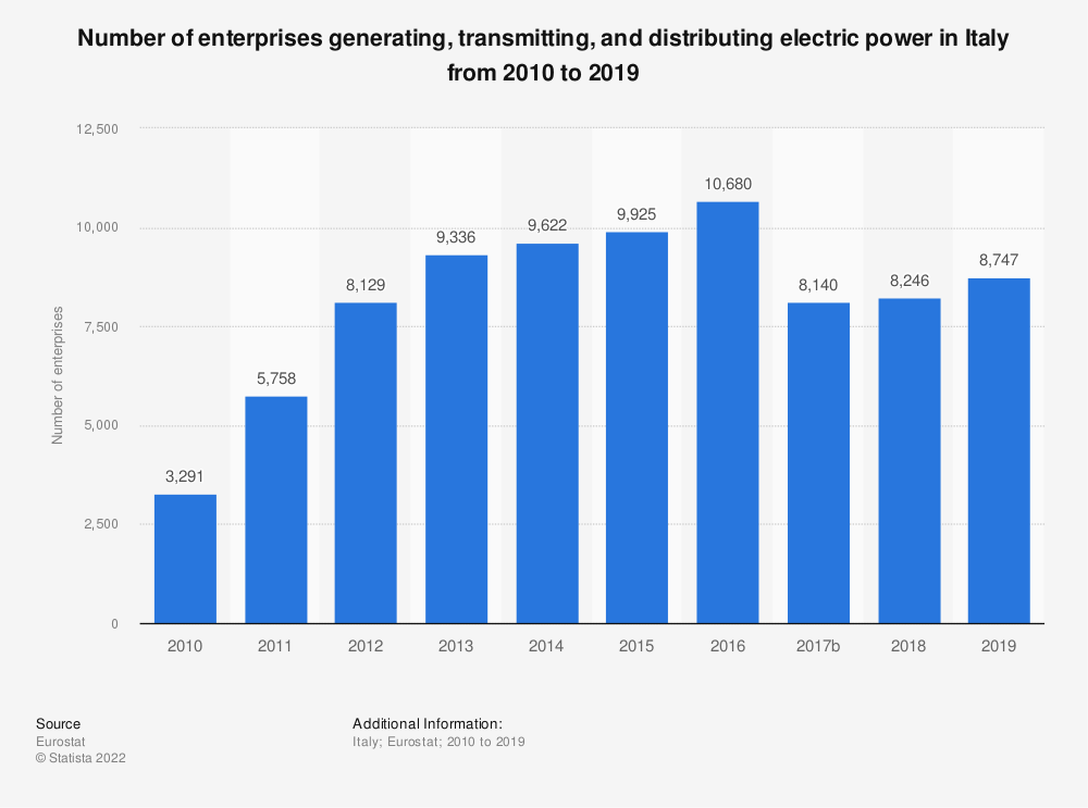 Statistic: Number of enterprises generating, transmitting and distributing electric power in Italy from 2008 to 2015 | Statista