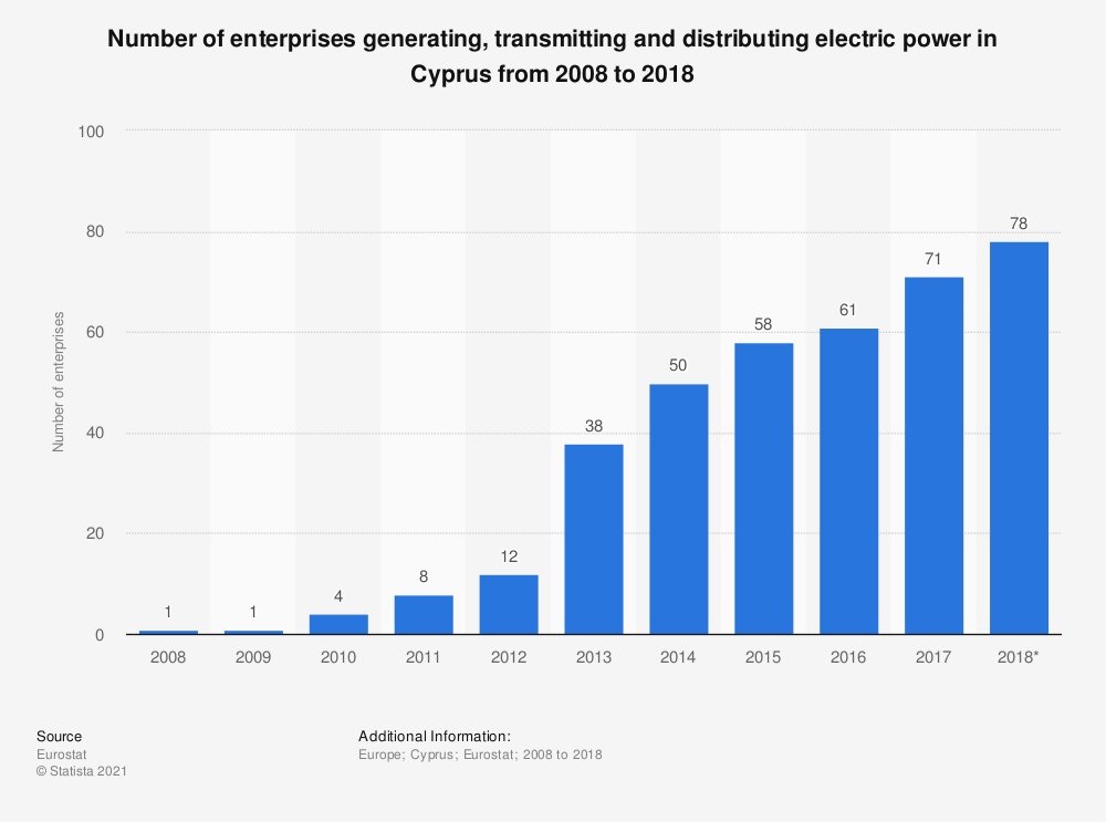 Statistic: Number of enterprises generating, transmitting and distributing electric power in Cyprus from 2008 to 2018 | Statista