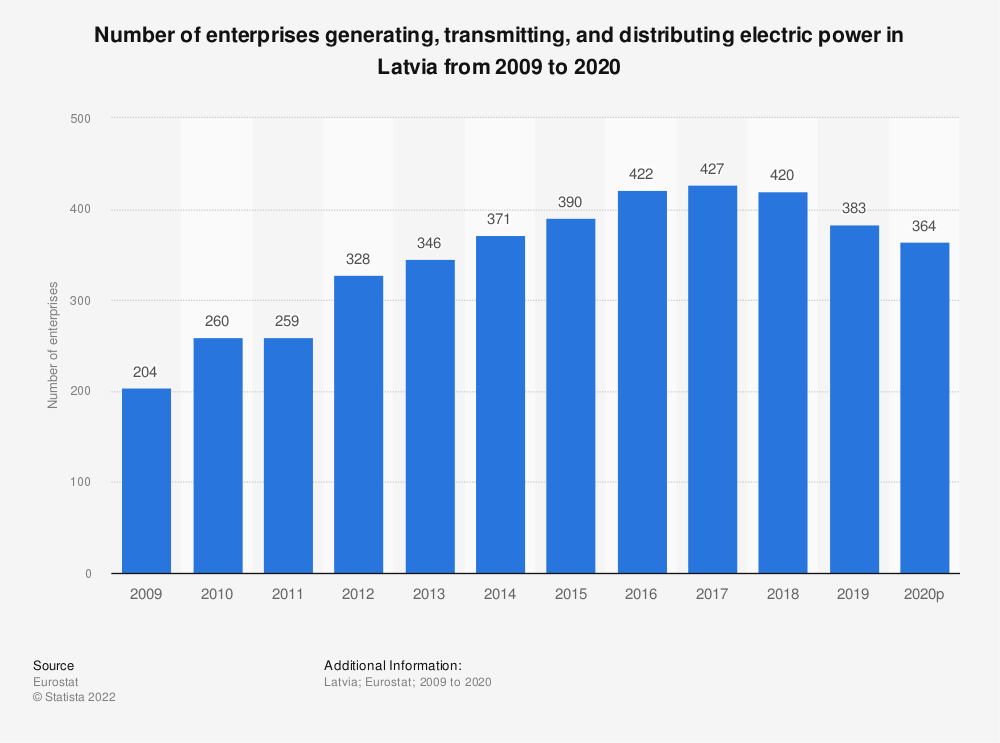 Statistic: Number of enterprises generating, transmitting and distributing electric power in Latvia from 2008 to 2018 | Statista